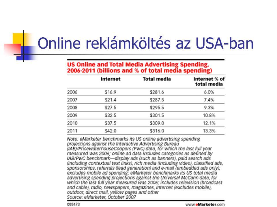 Online reklámköltés az USA-ban