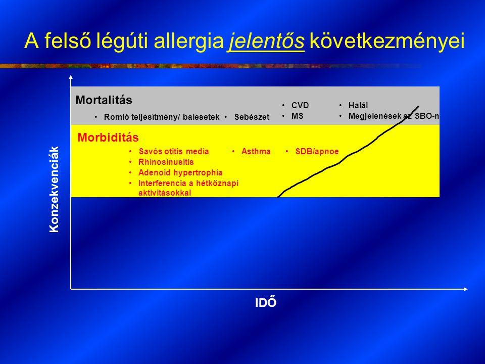 A felső légúti allergia jelentős következményei