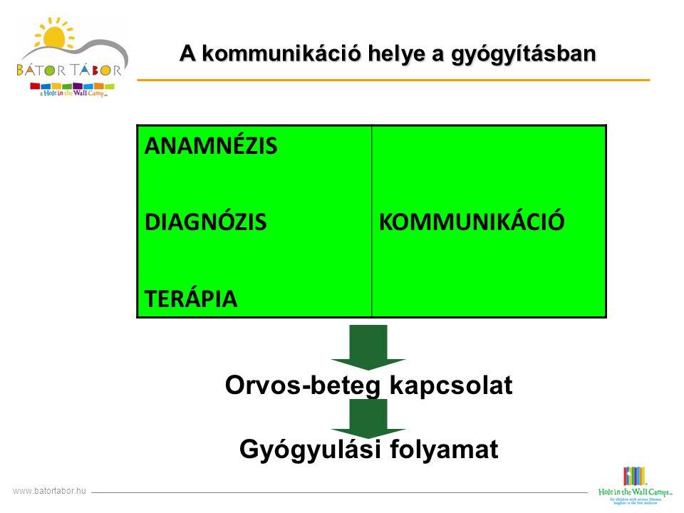 A kommunikáció helye a gyógyításban Orvos-beteg kapcsolat