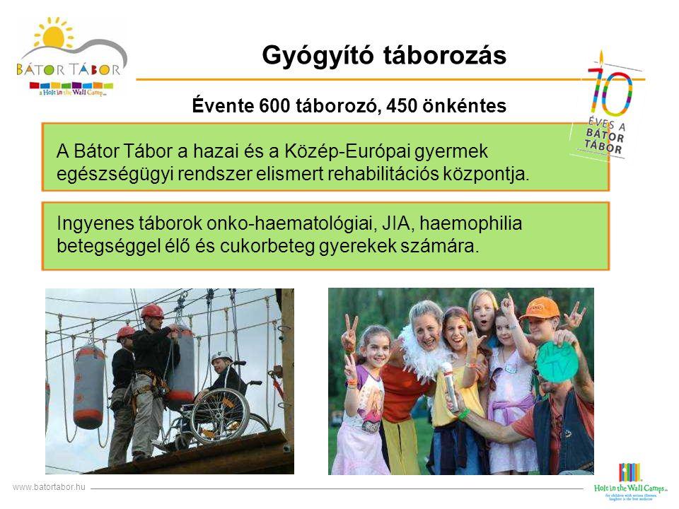 Évente 600 táborozó, 450 önkéntes