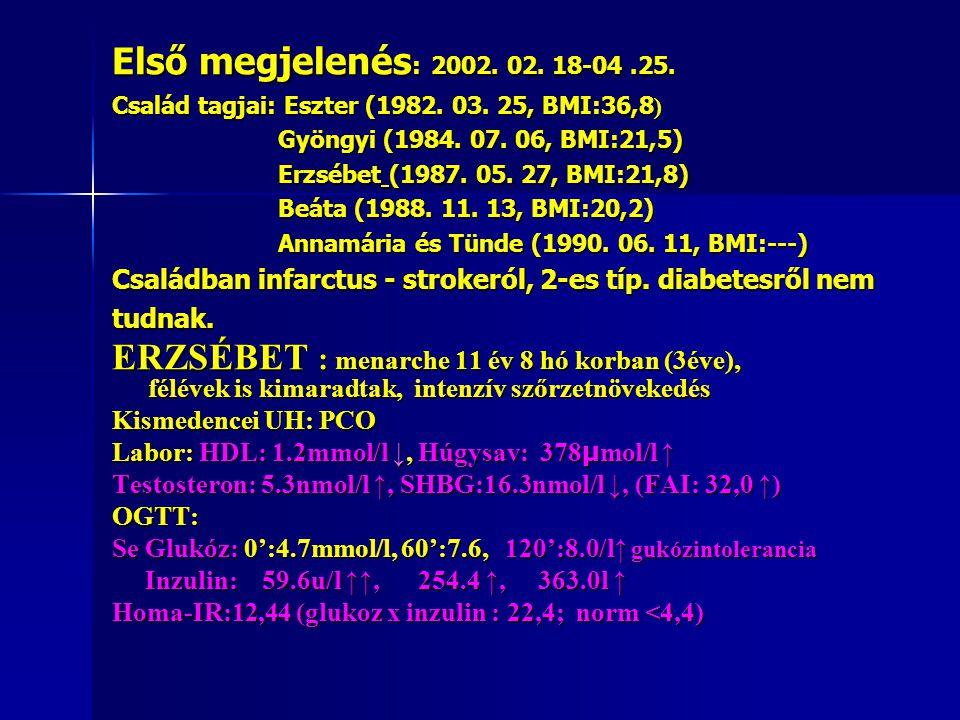 Első megjelenés: 2002. 02. 18-04. 25. Család tagjai: Eszter (1982. 03