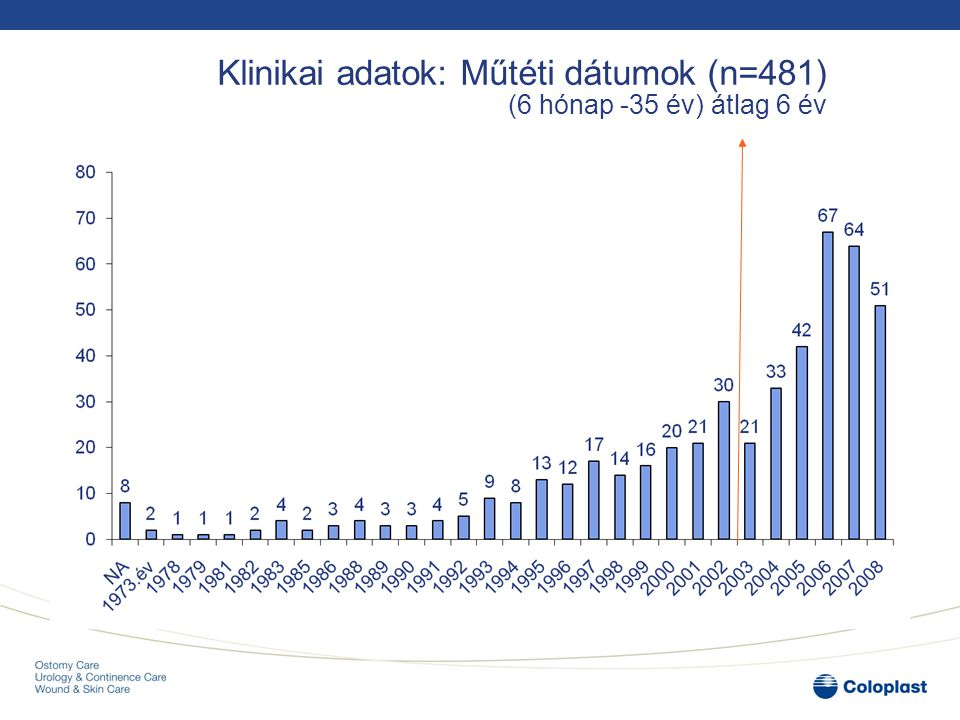 Klinikai adatok: Műtéti dátumok (n=481) (6 hónap -35 év) átlag 6 év