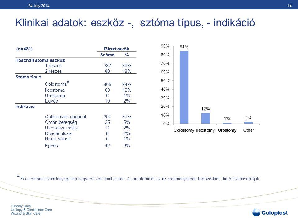 Klinikai adatok: eszköz -, sztóma típus, - indikáció