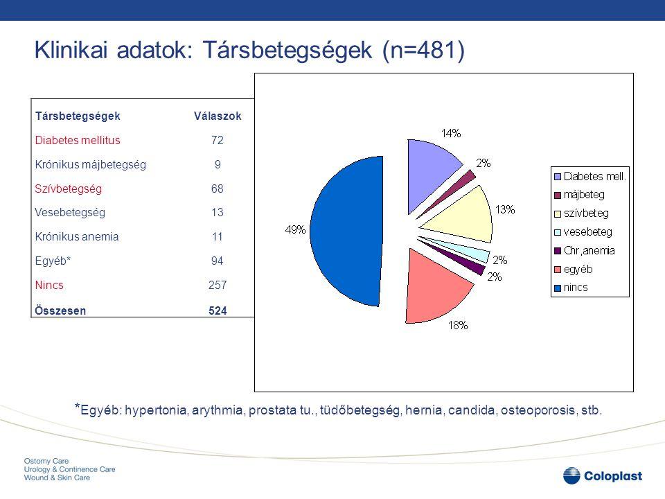 Klinikai adatok: Társbetegségek (n=481)