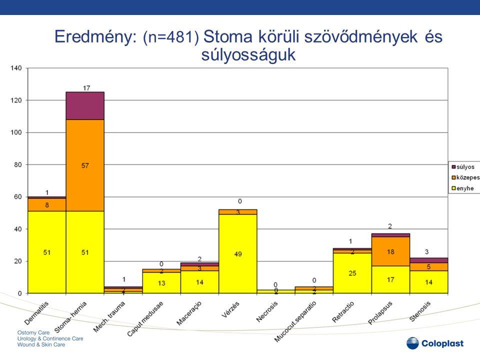 Eredmény: (n=481) Stoma körüli szövődmények és súlyosságuk