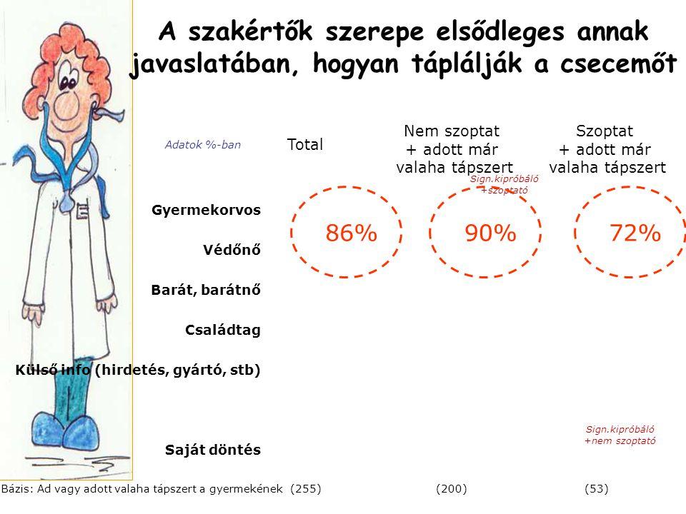 A szakértők szerepe elsődleges annak javaslatában, hogyan táplálják a csecemőt