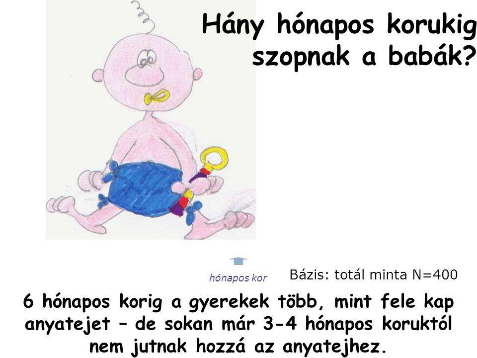 Hány hónapos korukig szopnak a babák