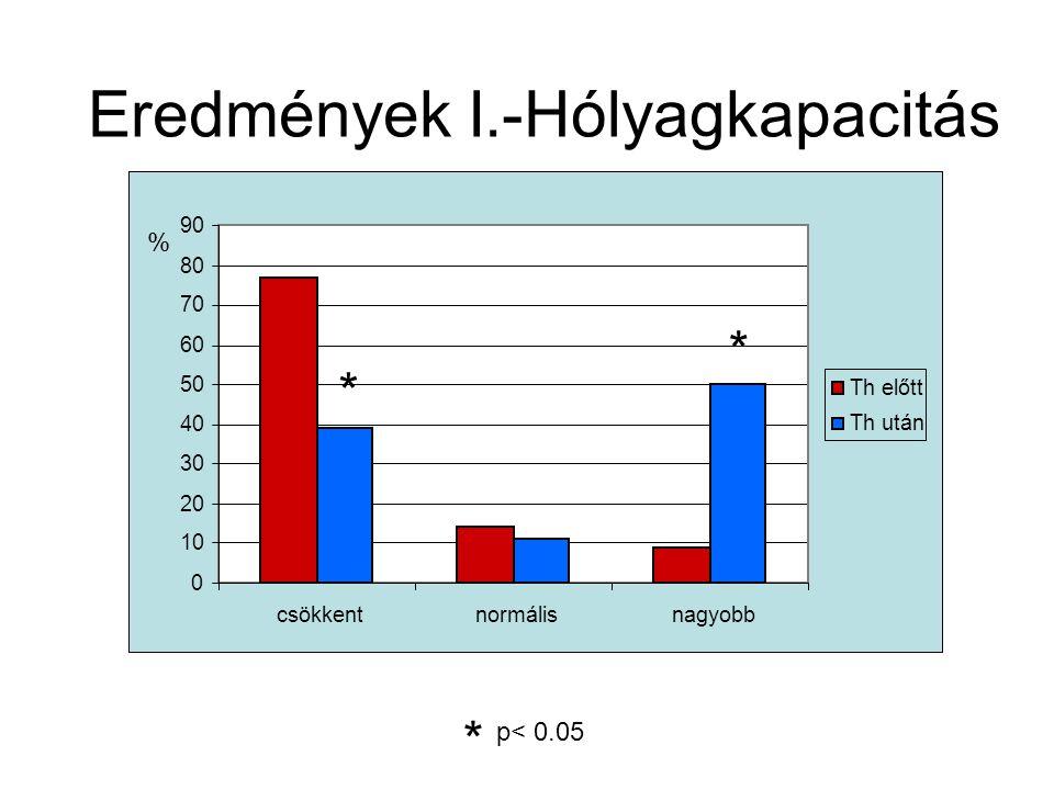 Eredmények I.-Hólyagkapacitás