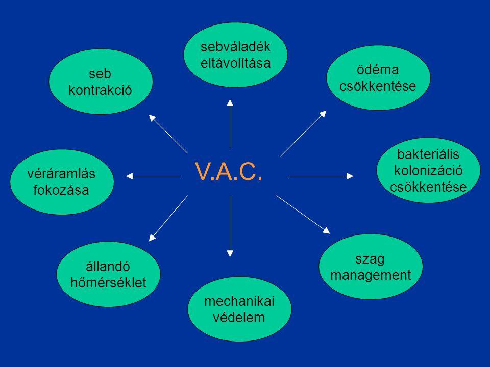 V.A.C. sebváladék eltávolítása ödéma seb csökkentése kontrakció