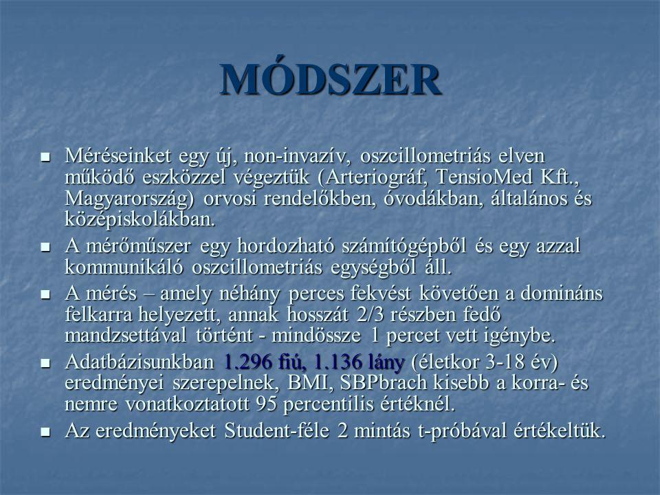 MÓDSZER