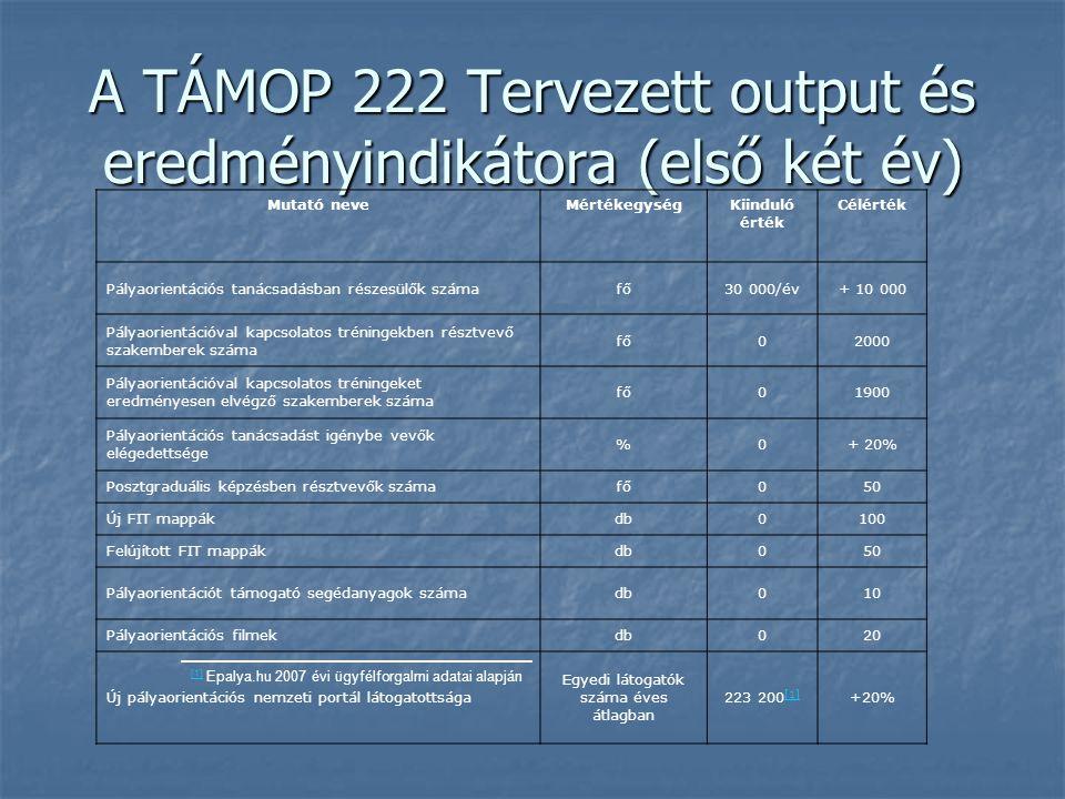 A TÁMOP 222 Tervezett output és eredményindikátora (első két év)