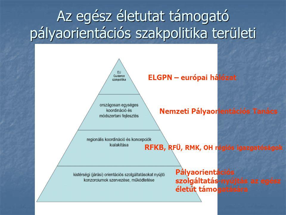 Az egész életutat támogató pályaorientációs szakpolitika területi szintezése
