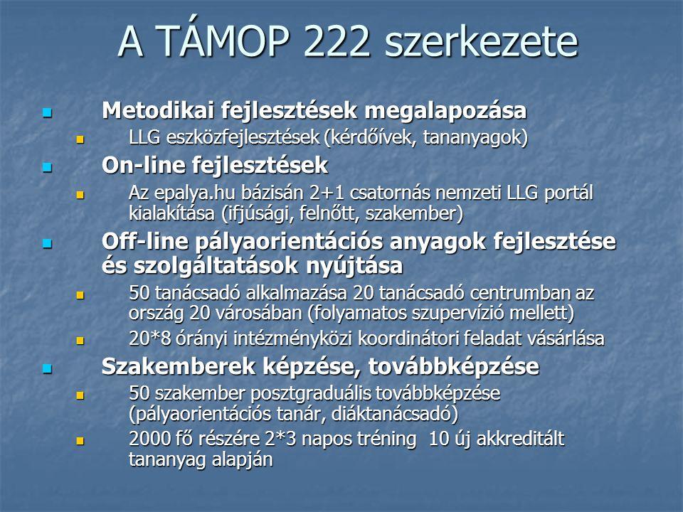 A TÁMOP 222 szerkezete Metodikai fejlesztések megalapozása