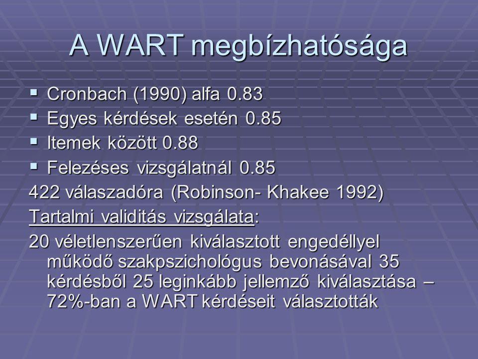 A WART megbízhatósága Cronbach (1990) alfa 0.83