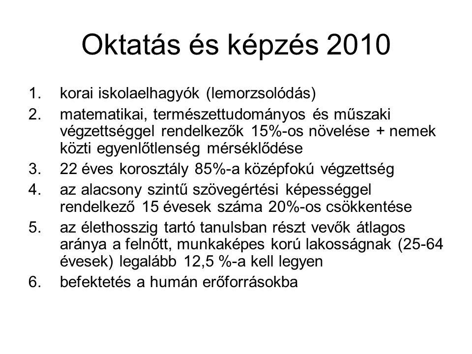 Oktatás és képzés 2010 korai iskolaelhagyók (lemorzsolódás)