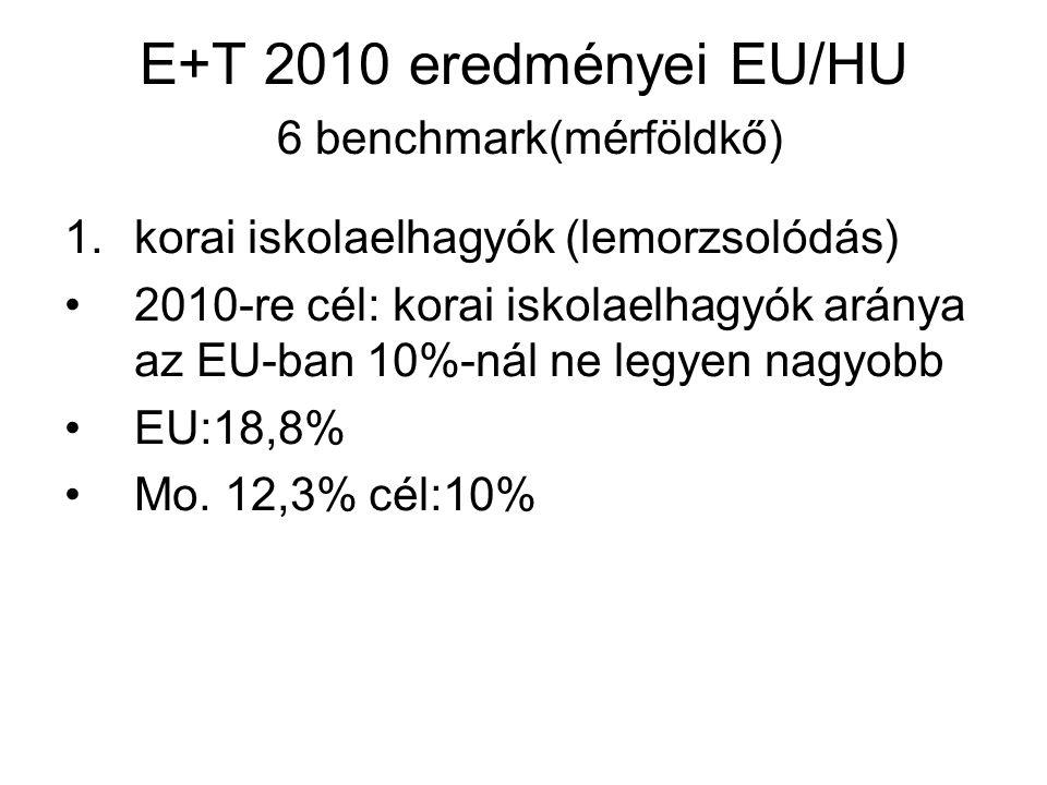 E+T 2010 eredményei EU/HU 6 benchmark(mérföldkő)