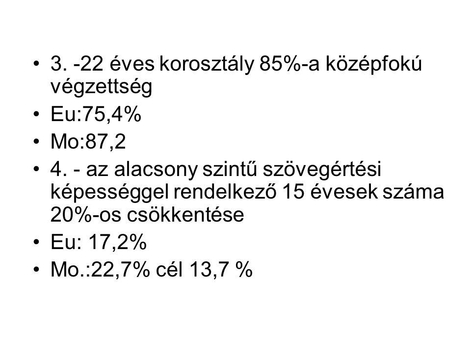 3. -22 éves korosztály 85%-a középfokú végzettség