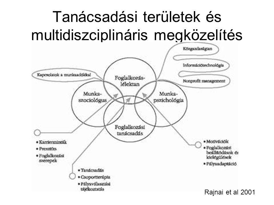Tanácsadási területek és multidiszciplináris megközelítés