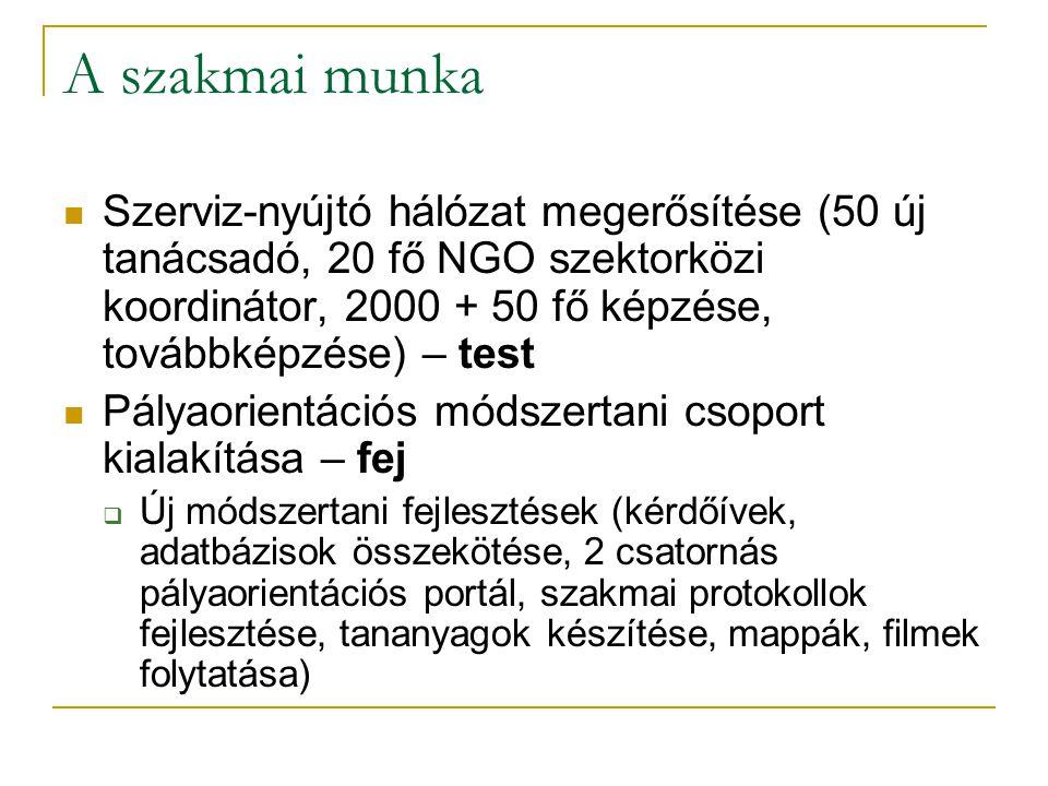 A szakmai munka Szerviz-nyújtó hálózat megerősítése (50 új tanácsadó, 20 fő NGO szektorközi koordinátor, 2000 + 50 fő képzése, továbbképzése) – test.