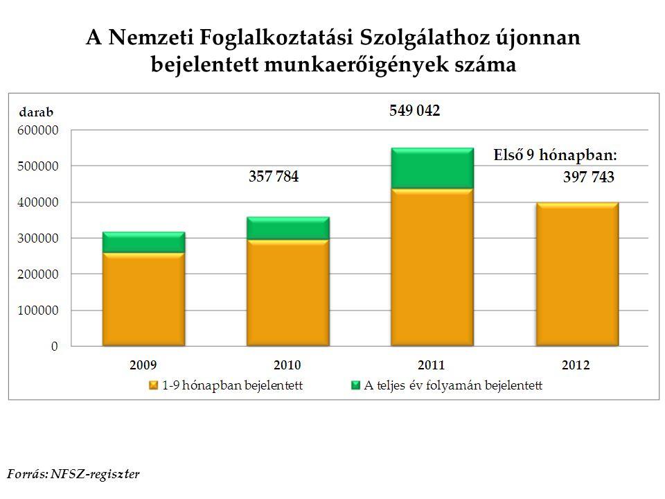 Forrás: NFSZ-regiszter