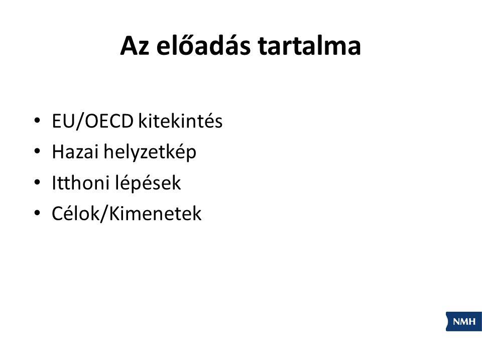Az előadás tartalma EU/OECD kitekintés Hazai helyzetkép
