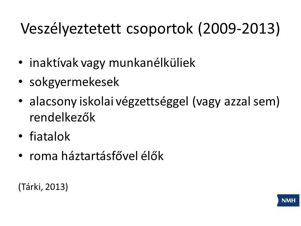 Veszélyeztetett csoportok (2009-2013)