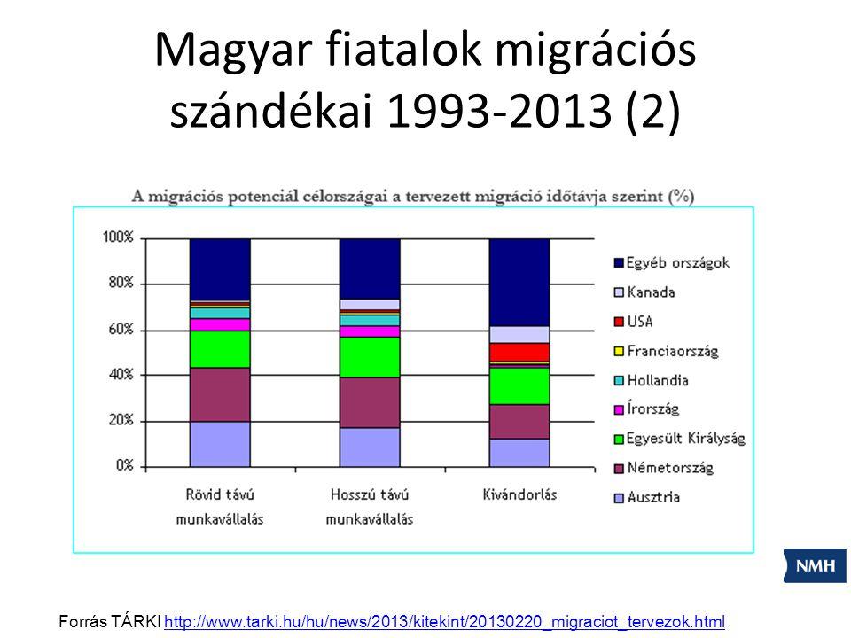 Magyar fiatalok migrációs szándékai 1993-2013 (2)