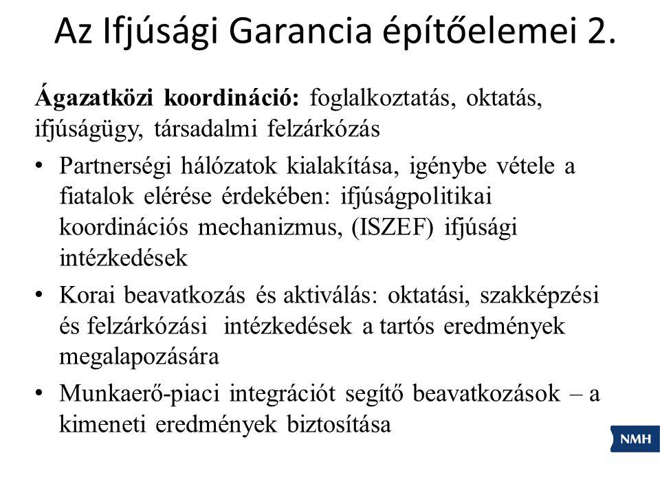 Az Ifjúsági Garancia építőelemei 2.