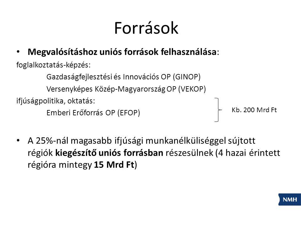 Források Megvalósításhoz uniós források felhasználása: