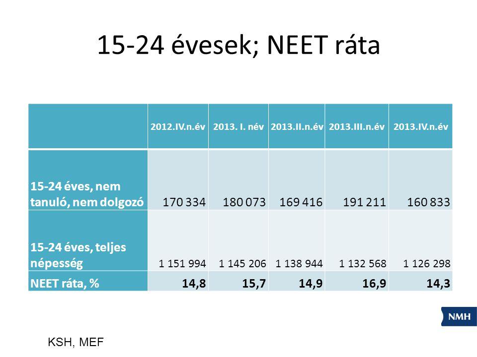 15-24 évesek; NEET ráta 15-24 éves, nem tanuló, nem dolgozó 170 334