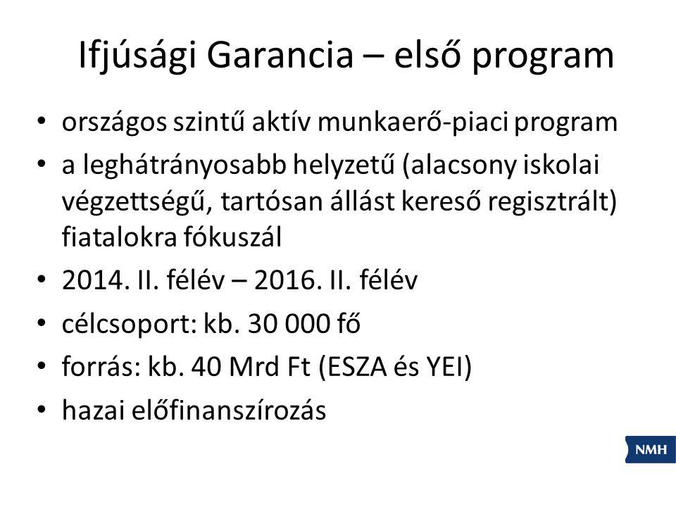 Ifjúsági Garancia – első program