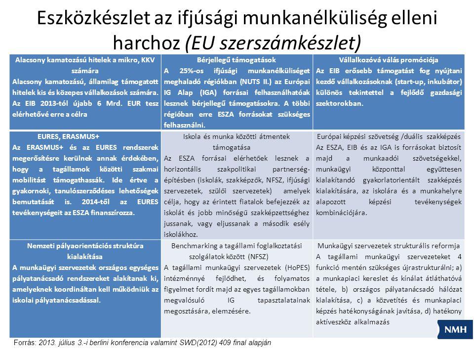 Eszközkészlet az ifjúsági munkanélküliség elleni harchoz (EU szerszámkészlet)