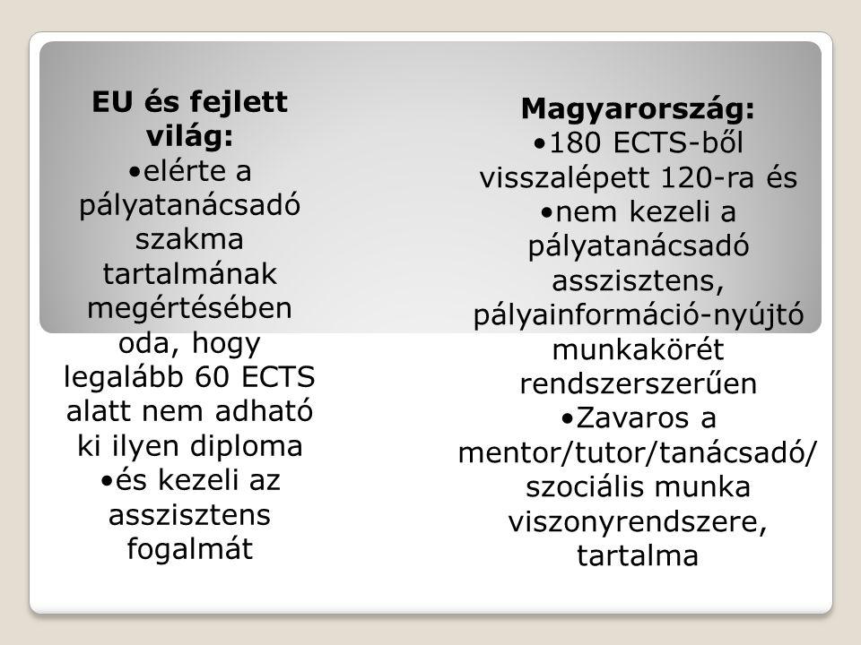 és kezeli az asszisztens fogalmát Magyarország: