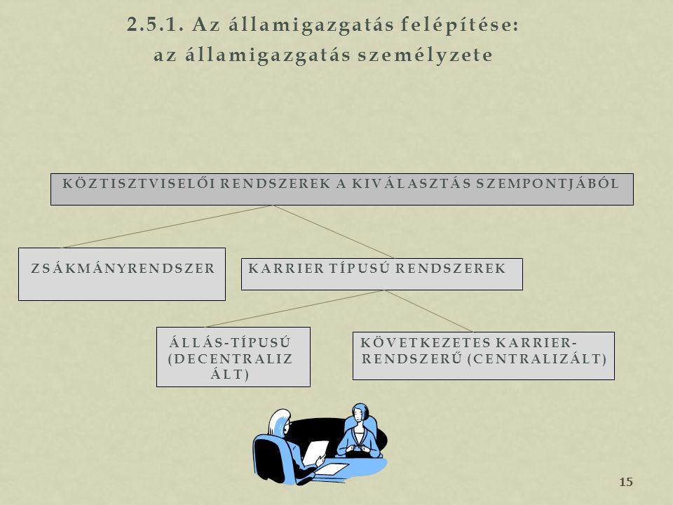 2.5.1. Az államigazgatás felépítése: az államigazgatás személyzete