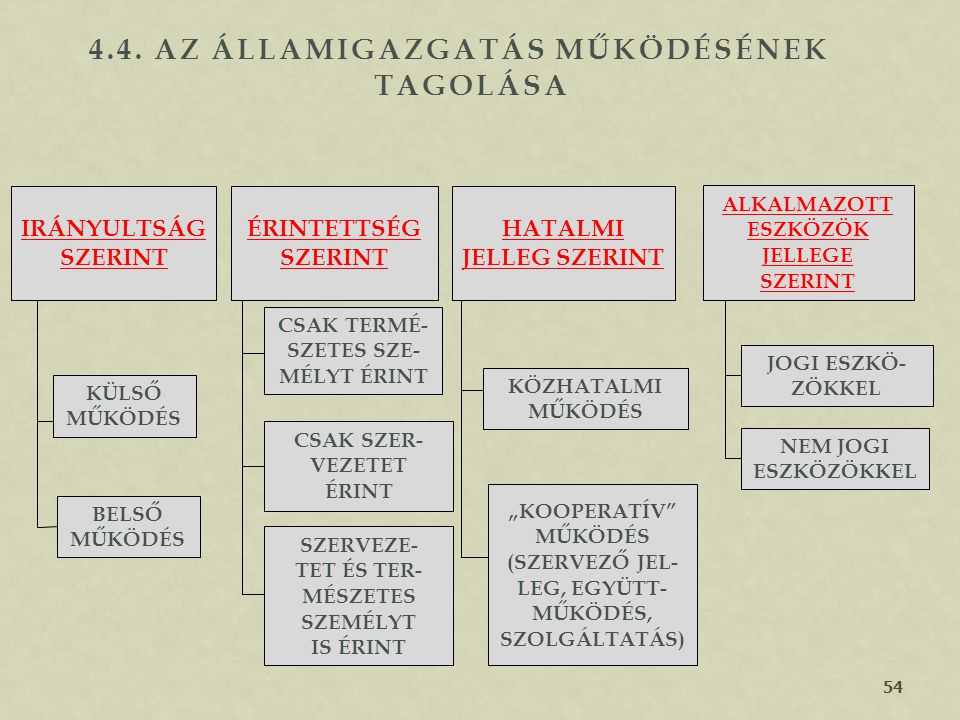 4.4. Az államigazgatás működésének tagolása