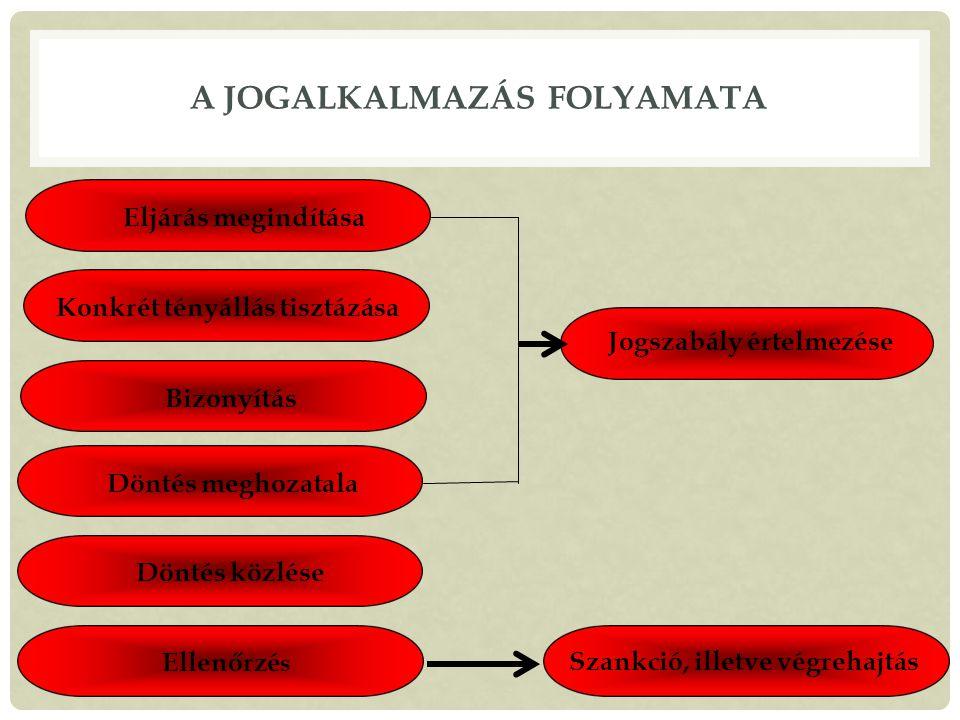 A jogalkalmazás folyamata