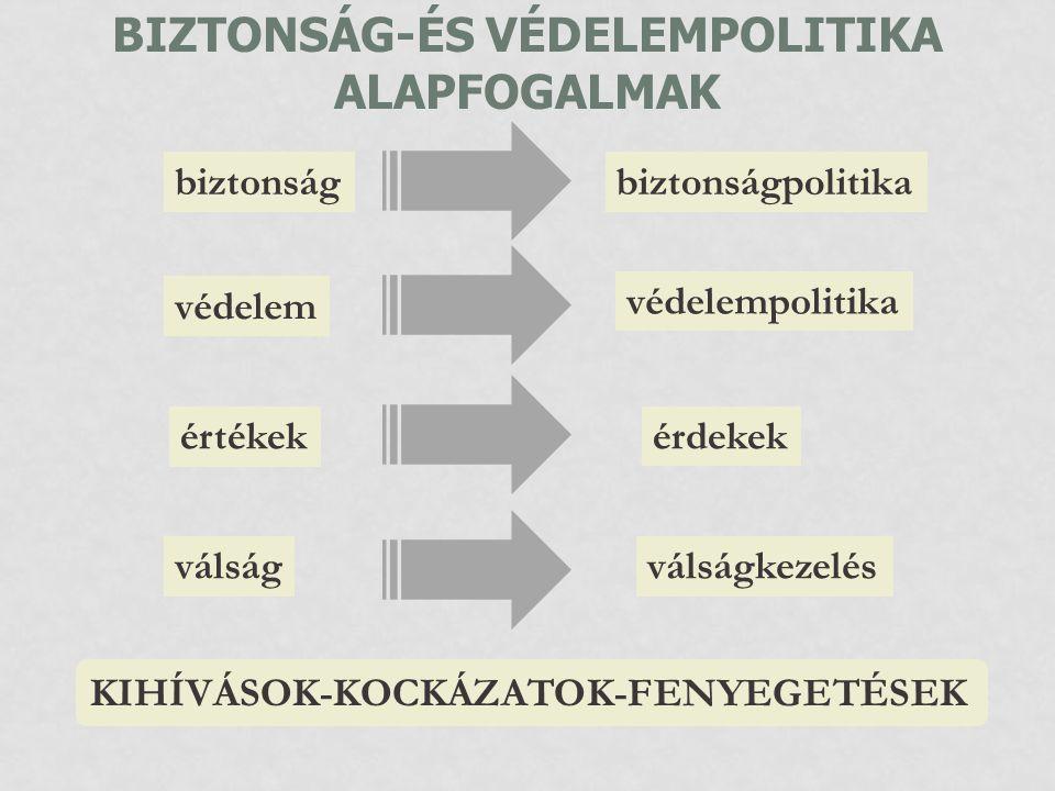 BIZTONSÁG-ÉS VÉDELEMPOLITIKA ALAPFOGALMAK