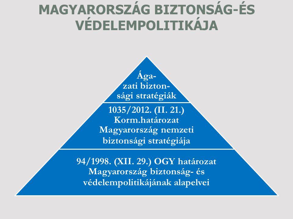 MAGYARORSZÁG BIZTONSÁG-ÉS VÉDELEMPOLITIKÁJA