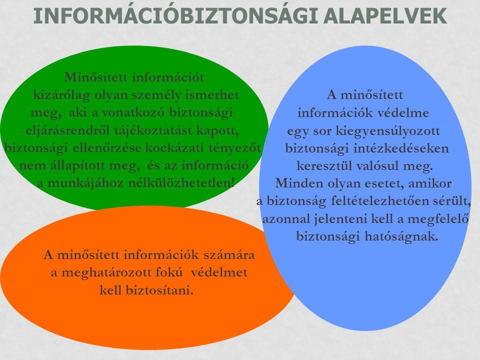 INFORMÁCIÓBIZTONSÁGI ALAPELVEK