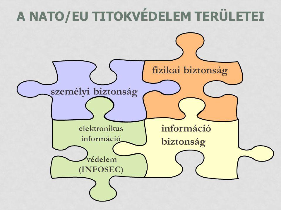 A NATO/EU TITOKVÉDELEM TERÜLETEI
