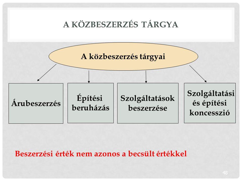 A közbeszerzés tárgya A közbeszerzés tárgyai Árubeszerzés Építési