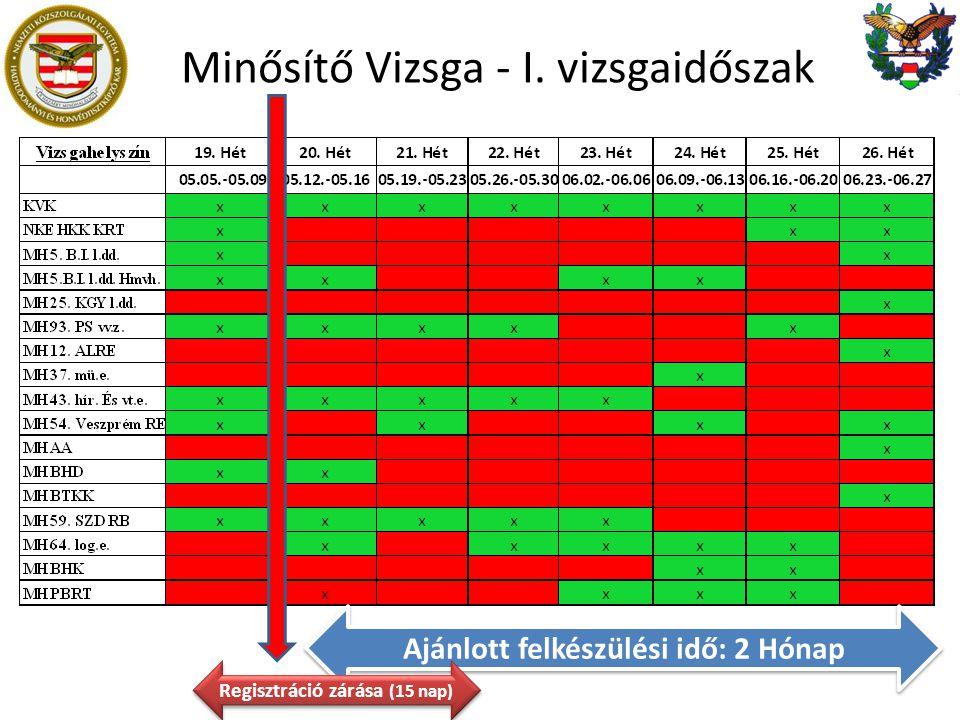 Minősítő Vizsga - I. vizsgaidőszak
