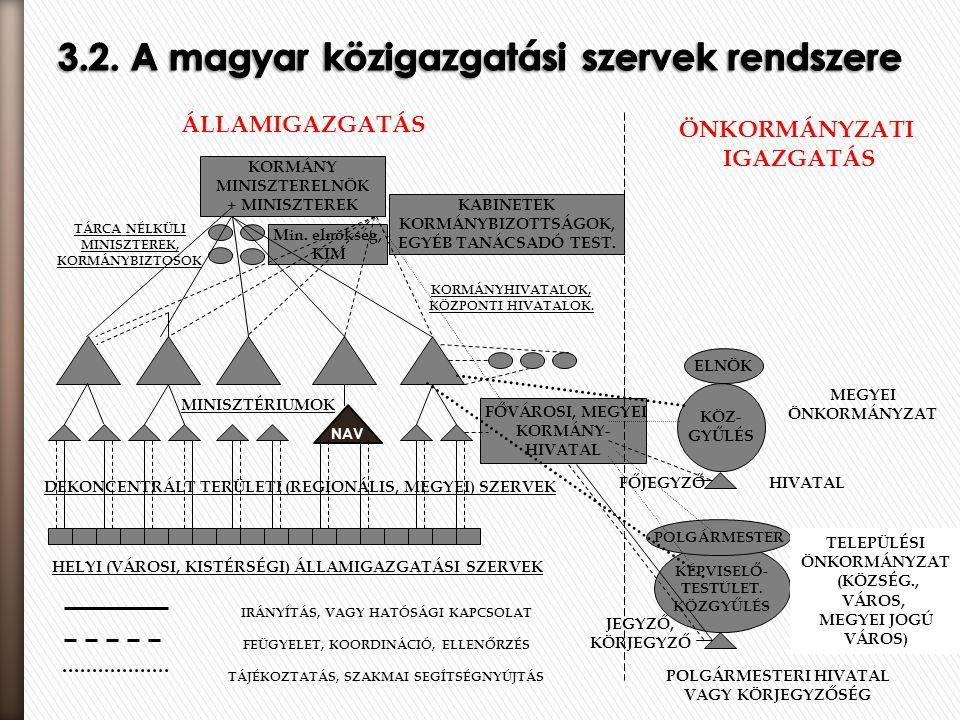 3.2. A magyar közigazgatási szervek rendszere
