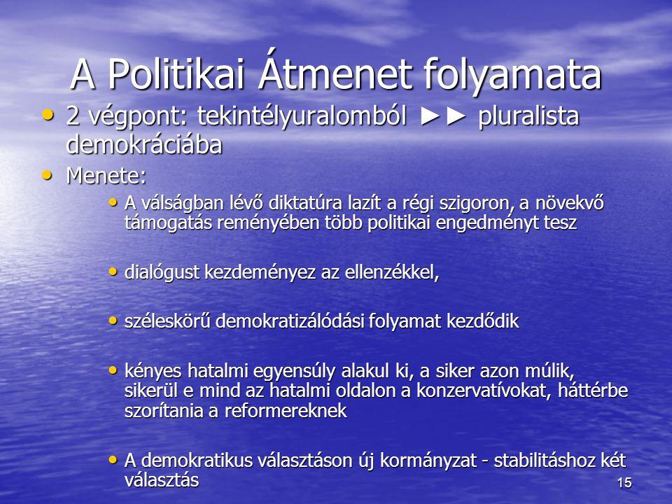 A Politikai Átmenet folyamata