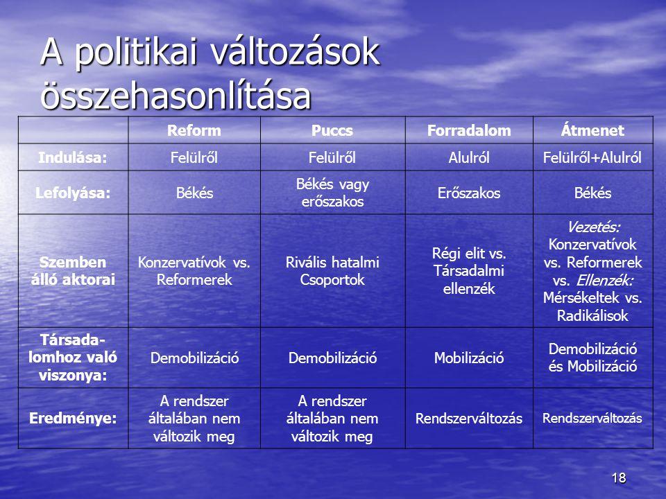 A politikai változások összehasonlítása