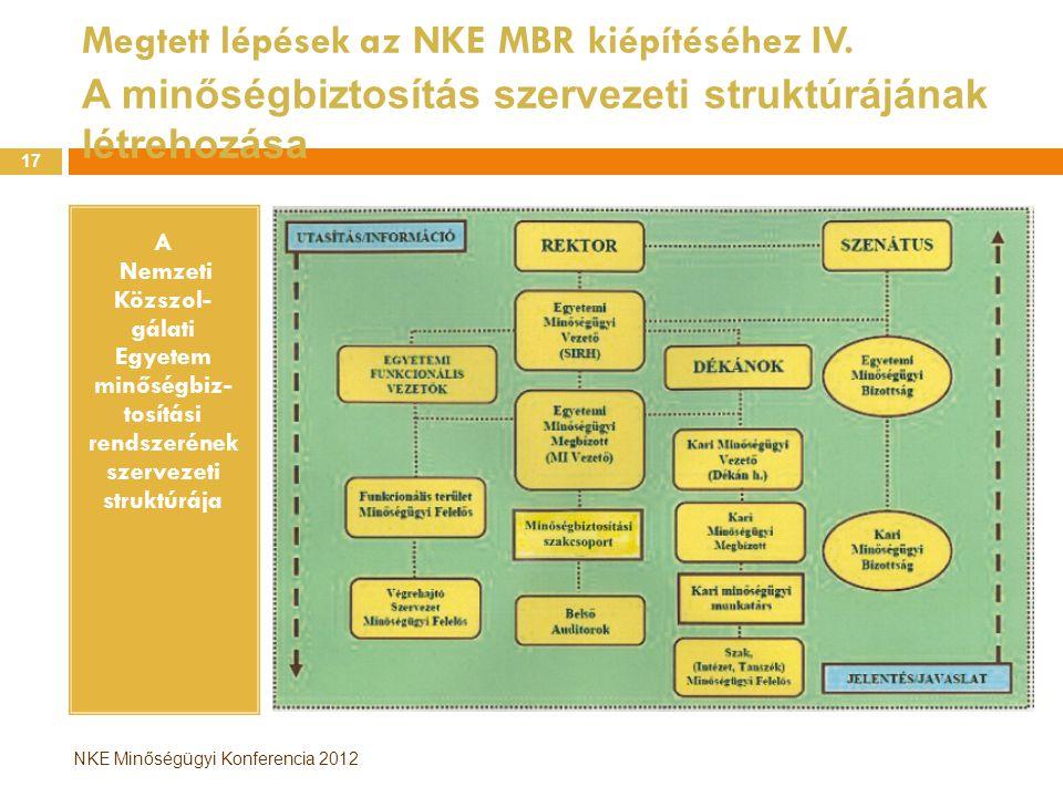 Megtett lépések az NKE MBR kiépítéséhez IV