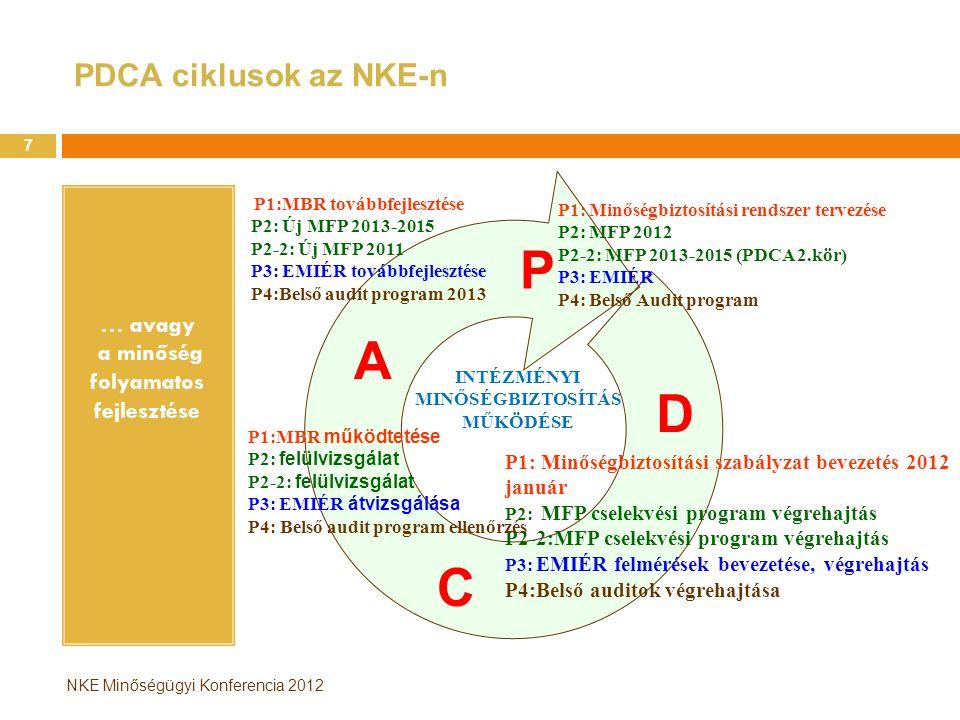 P A D C PDCA ciklusok az NKE-n