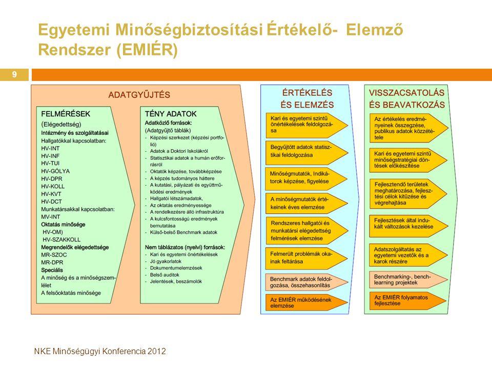 Egyetemi Minőségbiztosítási Értékelő- Elemző Rendszer (EMIÉR)