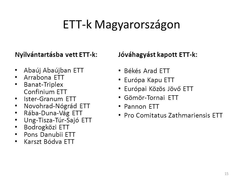ETT-k Magyarországon Nyilvántartásba vett ETT-k:
