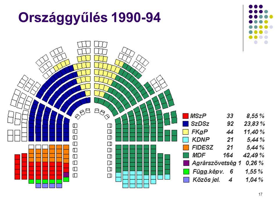 Országgyűlés 1990-94